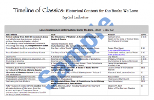 Timeline of Classics Sample