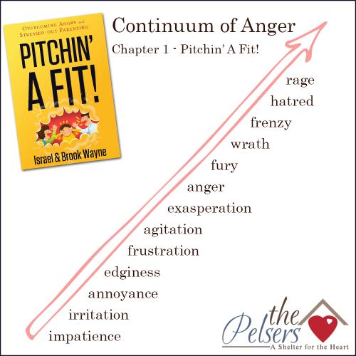 Contiuum of Anger